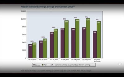 Both Sides: Examining the Gender Pay Gap